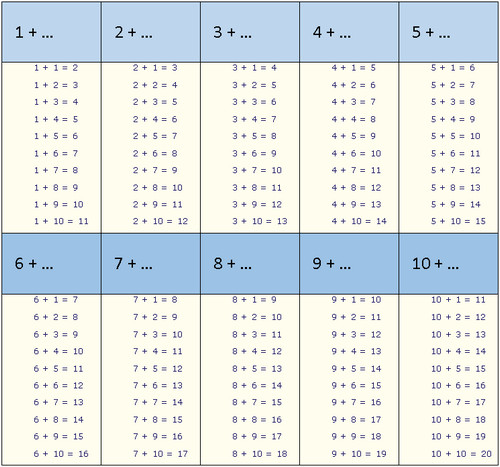 Grade 1 math - addition table, printable