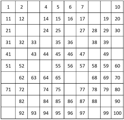 GRADE 1 WORKSHEETS: Number chart from 1 to 100, count by 1. 75% filling.