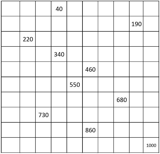 GRADE 1 WORKSHEETS: Number chart from 10 to 1000, count by 10. 10% filling.