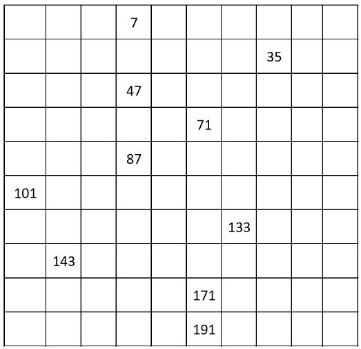GRADE 1 WORKSHEETS: Number chart from 1 to 199, count by 2, odd numbers. 10% filling.