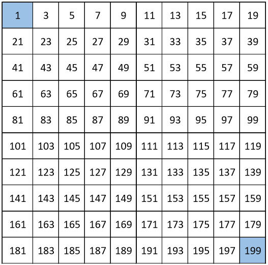 GRADE 1 WORKSHEETS: ANSWERS. Number chart from 1 to 199, count by 2, odd numbers. Full chart.