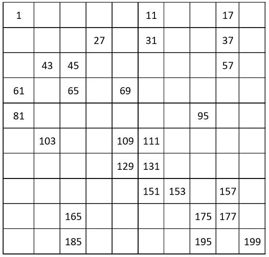 GRADE 1 WORKSHEETS: Number chart from 1 to 199, count by 2, odd numbers. 25% filling.