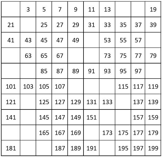 GRADE 1 WORKSHEETS: Number chart from 1 to 199, count by 2, odd numbers. 75% filling.