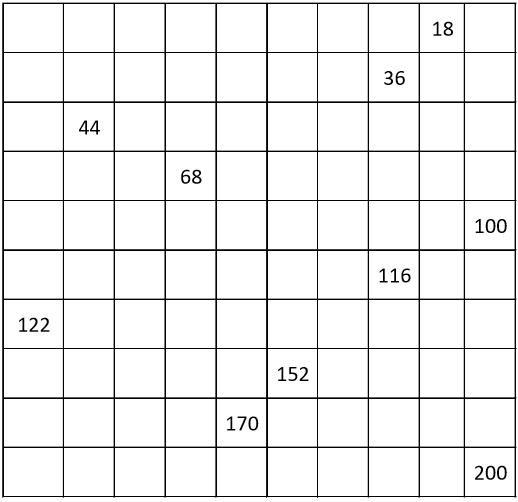 GRADE 1 WORKSHEETS: Number chart from 2 to 200, count by 2, even numbers. 10% filling.