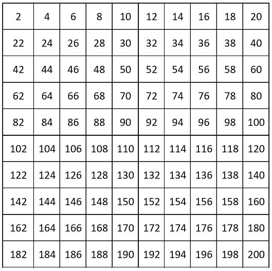 GRADE 1 WORKSHEETS: ANSWERS. Number chart from 2 to 200, count by 2, even numbers. Full chart.