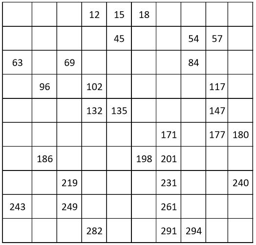 GRADE 1 WORKSHEETS: Number chart from 3 to 300, count by 3. 25% filling.