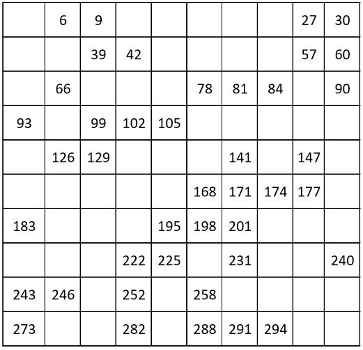 GRADE 1 WORKSHEETS: Number chart from 3 to 300, count by 3. 50% filling.