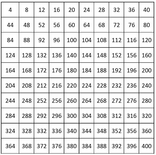 GRADE 1 WORKSHEETS: ANSWERS. Number chart from 4 to 400, count by 4. Full chart.