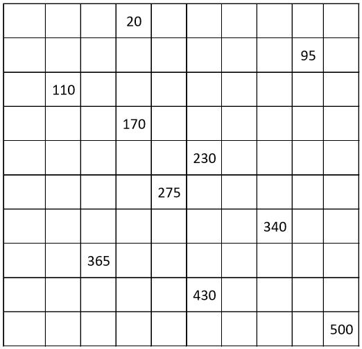 GRADE 1 WORKSHEETS: Number chart from 5 to 500, count by 5. 10% filling.